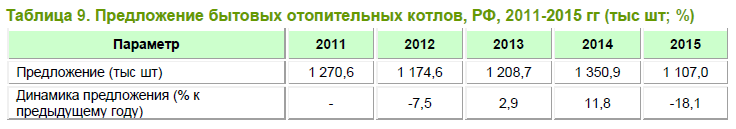 Анализ рынка бытовых отопительных котлов в России в 2011-2015 гг, прогноз на 2016-2020 гг
